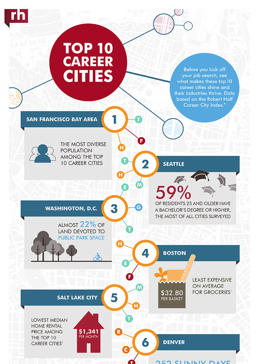 Top 10 career cities Infographic