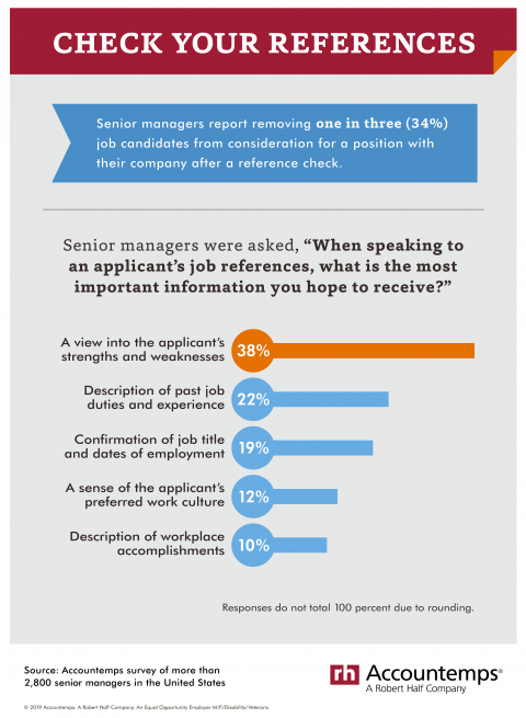 Infographic of senior manager survey data on reference checks.