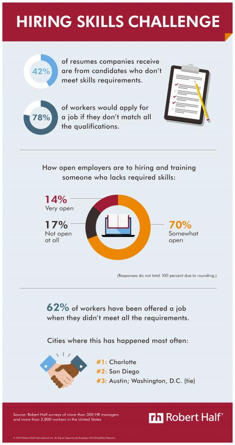 An infographic showing the results of a Robert Half survey about applying for jobs when you're underqualified
